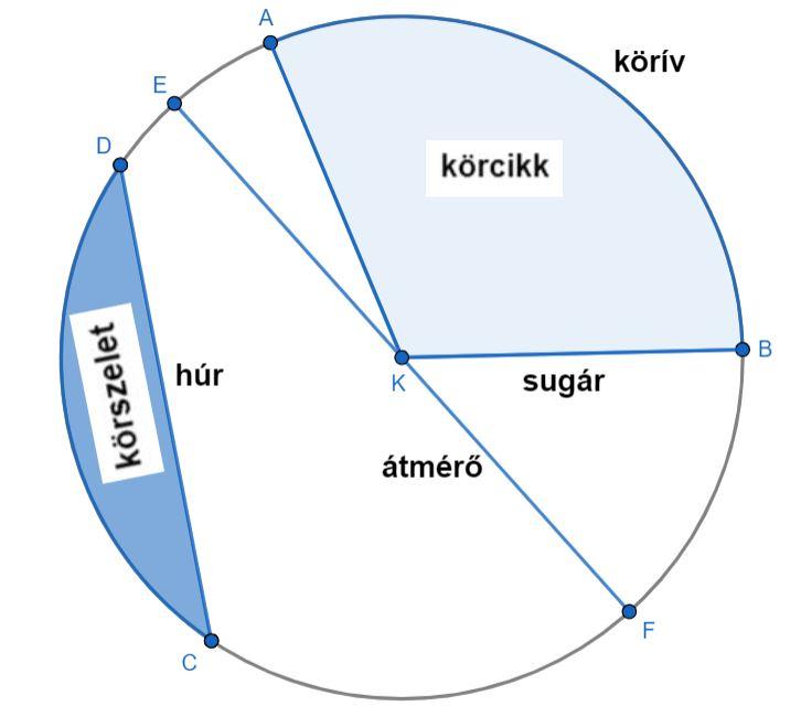 a leghosszabb kör)