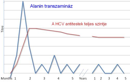 Hepatitis C – Wikipédia