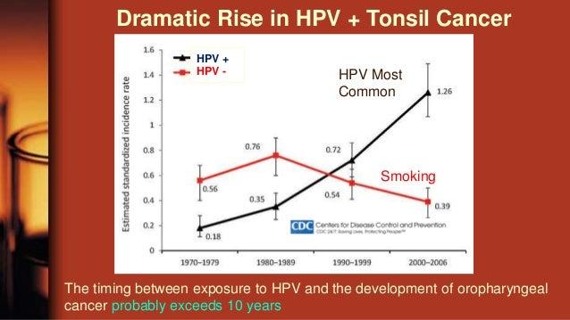 hpv oropharyngealis rák kiújulása