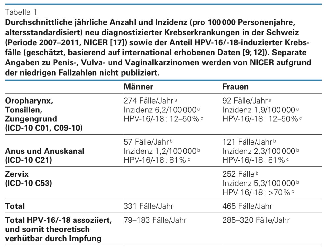 hpv impfung nach dem ersten mal)
