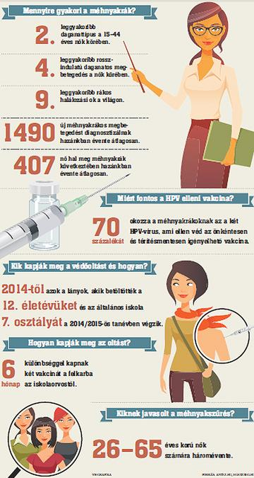 papillomavírus kismedencei fájdalom)