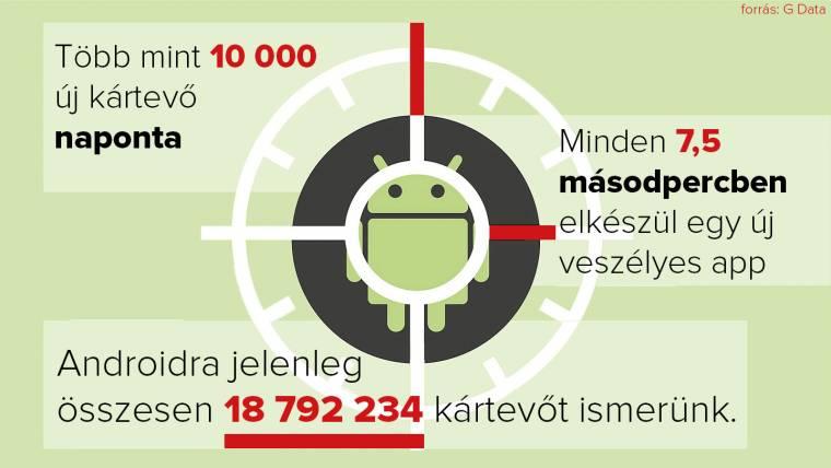 vírus androidra