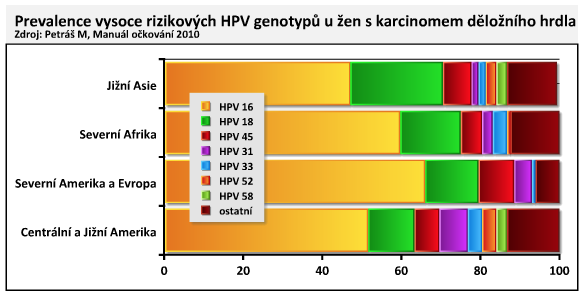 tetravalens papilloma vírus elleni vakcina)