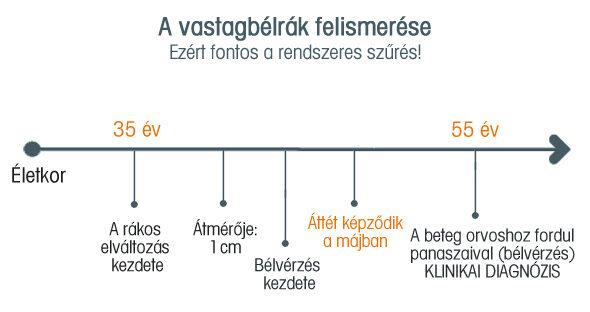 vastagbélrák metasztatikus prognózis)