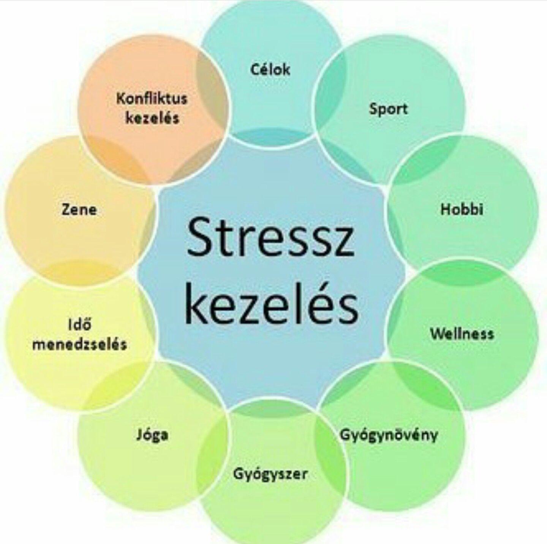 Stressz és stresszcsökkentés