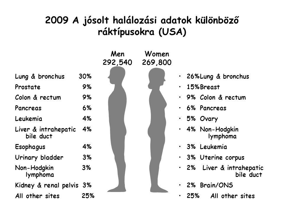genetikai rákos halál)