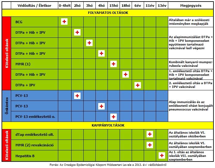 ellenjavallatok a papilloma vírus elleni vakcinára