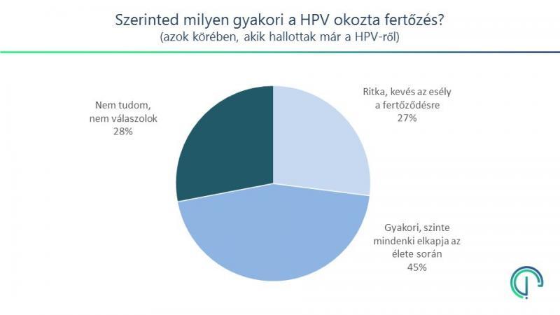 a hpv vírus milyen gyakori)