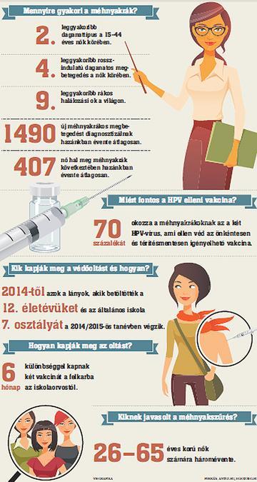 papillomavírus kismedencei fájdalom