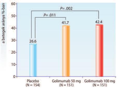 Gyomorrák biomarker. Az onkológiában jelenleg használt alapvető készítmények: