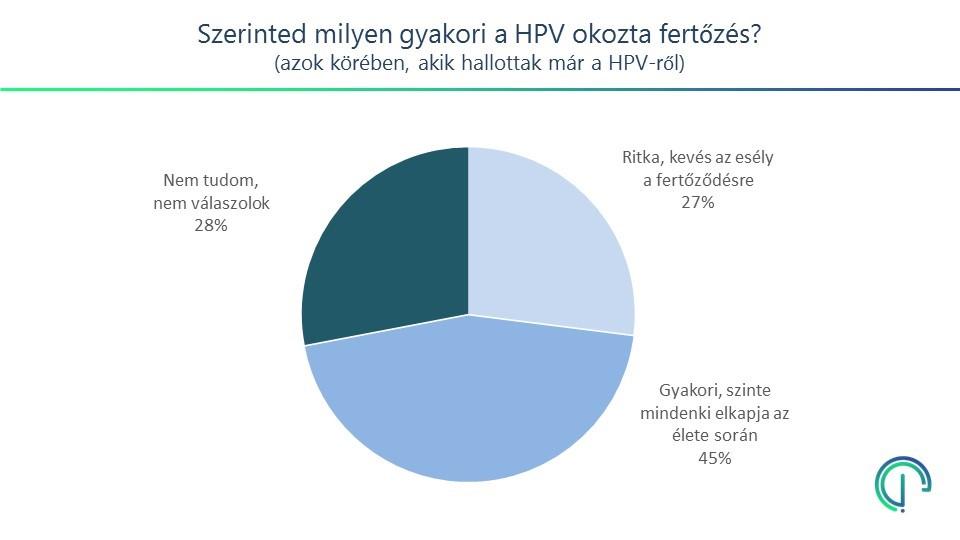 a hpv vírus milyen gyakori