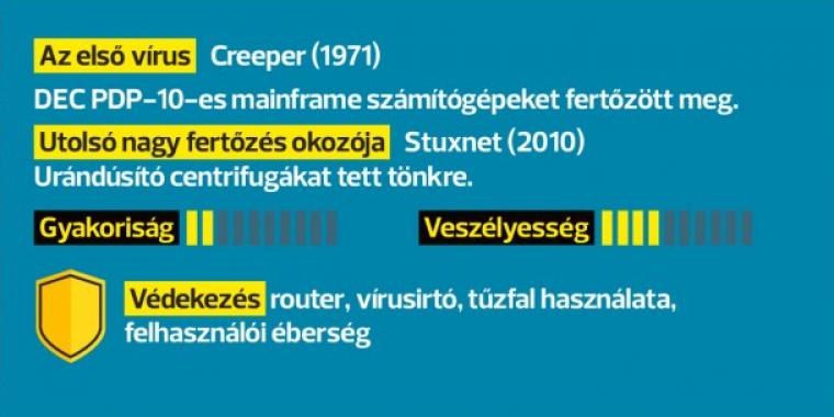férgek vírusai kémiai programok)