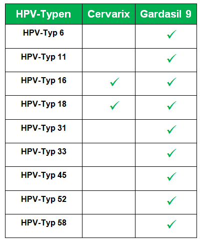 hpv impfung wie gyakran)