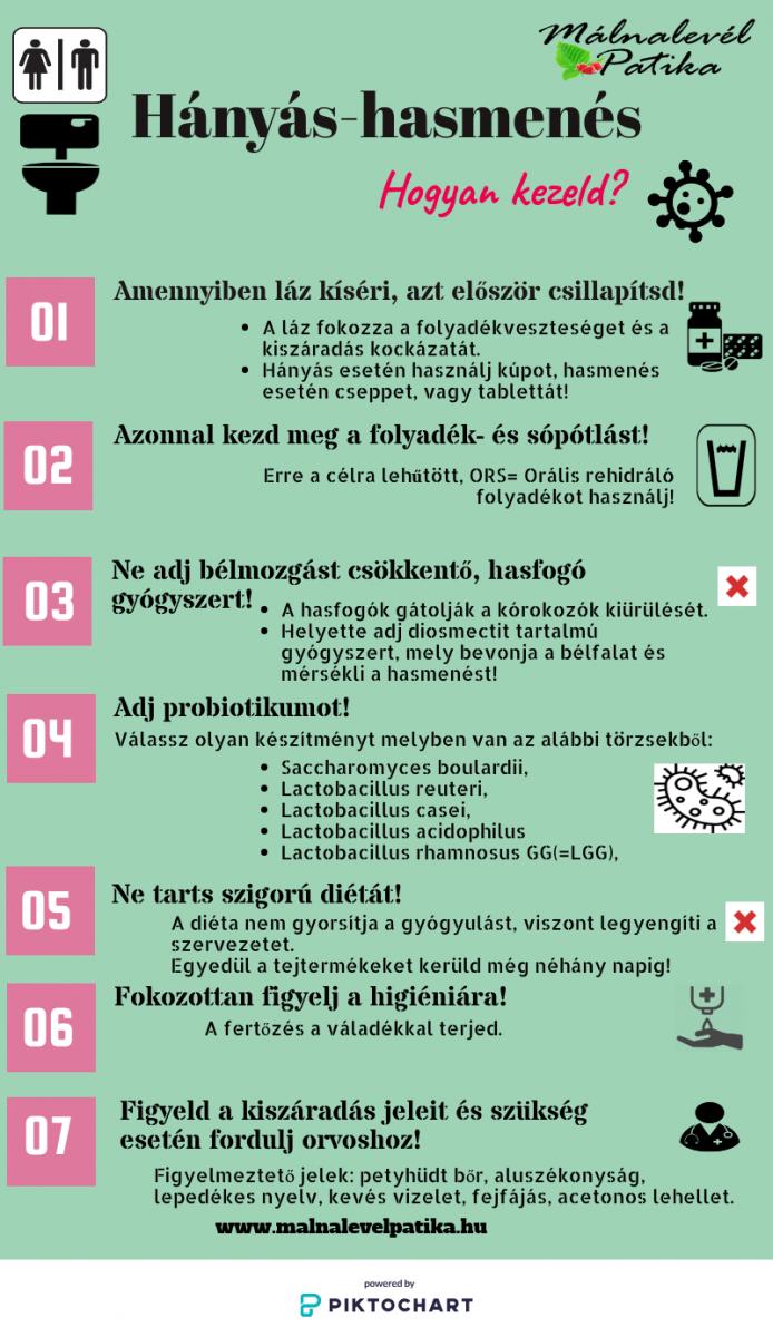kúp hasmenés)