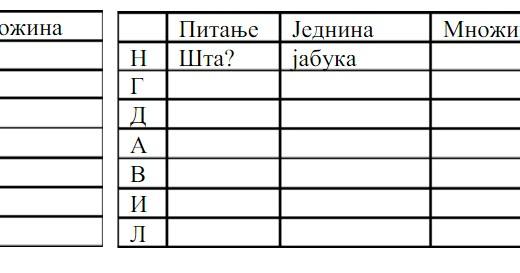 padezi srpski jezik vjezbanje