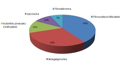 intraductalis papillomatosis patológia gyomorrák ct-vizsgálat