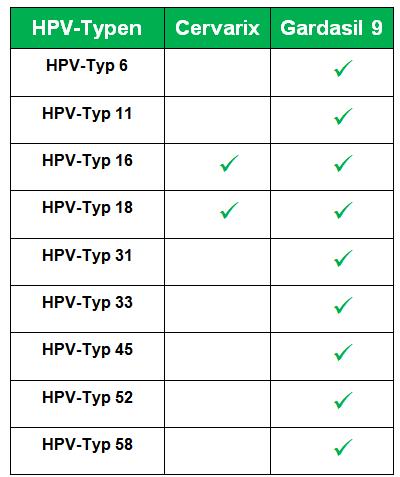 hpv impfung fur erwachsene módon